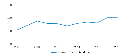 This chart display total students of Prairie Phoenix Academy by year, with the latest 2017-18 school year data.