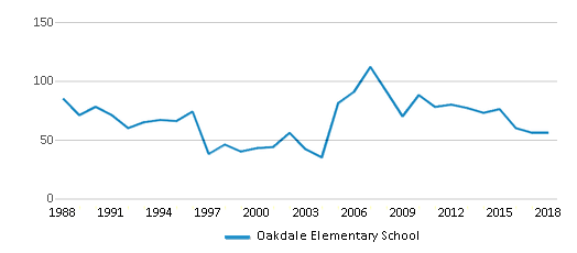 This chart display total students of Oakdale Elementary School by year, with the latest 2017-18 school year data.