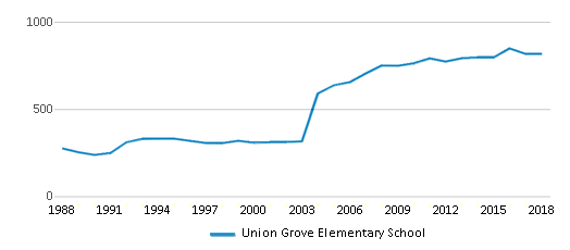 This chart display total students of Union Grove Elementary School by year, with the latest 2017-18 school year data.