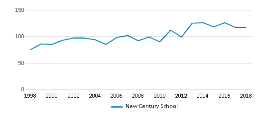 This chart display total students of New Century School by year, with the latest 2017-18 school year data.