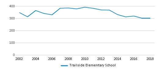 This chart display total students of Trailside Elementary School by year, with the latest 2017-18 school year data.