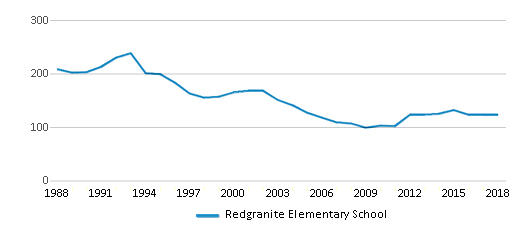 This chart display total students of Redgranite Elementary School by year, with the latest 2017-18 school year data.