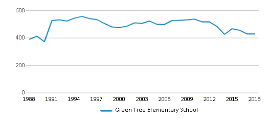 This chart display total students of Green Tree Elementary School by year, with the latest 2017-18 school year data.
