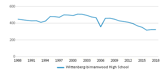 This chart display total students of Wittenberg-birnamwood High School by year, with the latest 2017-18 school year data.