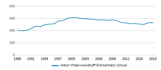 This chart display total students of Arbor Vitae-woodruff Elementary School by year, with the latest 2017-18 school year data.
