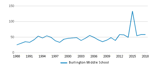 This chart display total students of Burlington Middle School by year, with the latest 2017-18 school year data.
