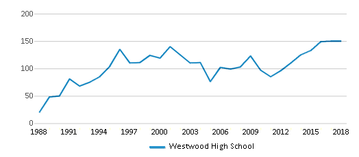 This chart display total students of Westwood High School by year, with the latest 2017-18 school year data.