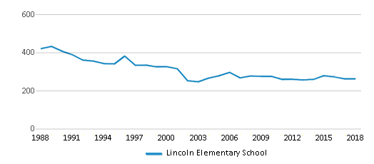 This chart display total students of Lincoln Elementary School by year, with the latest 2017-18 school year data.