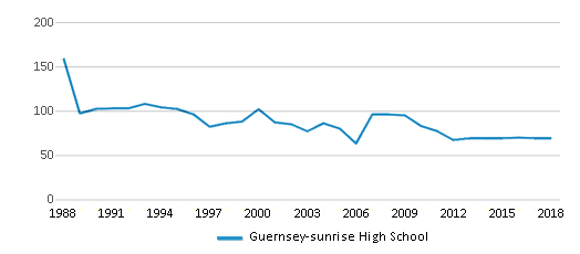 This chart display total students of Guernsey-sunrise High School by year, with the latest 2017-18 school year data.