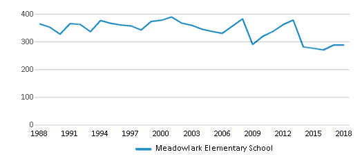 This chart display total students of Meadowlark Elementary School by year, with the latest 2017-18 school year data.