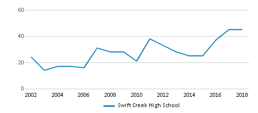 This chart display total students of Swift Creek High School by year, with the latest 2017-18 school year data.