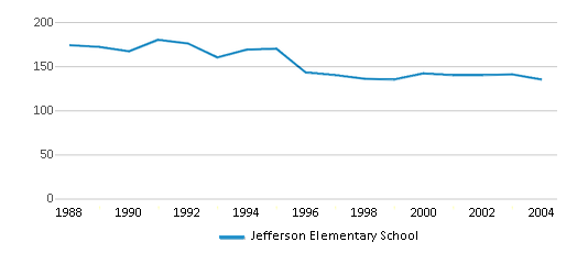 This chart display total students of Jefferson Elementary School by year, with the latest 2003-04 school year data.