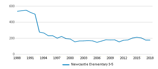 This chart display total students of Newcastle Elementary 3-5 by year, with the latest 2017-18 school year data.