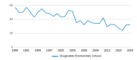 This chart display total students of Chugwater Elementary School by year, with the latest 2017-18 school year data.