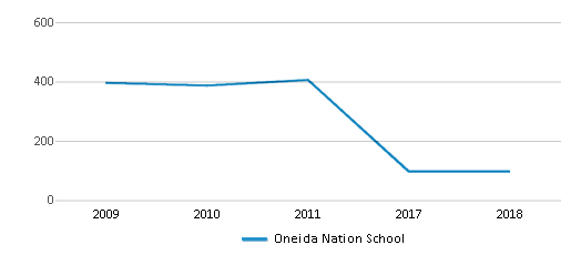 This chart display total students of Oneida Nation School by year, with the latest 2017-18 school year data.
