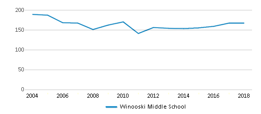 This chart display total students of Winooski Middle School by year, with the latest 2017-18 school year data.