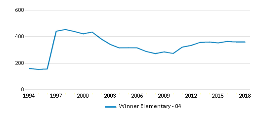 This chart display total students of Winner Elementary - 04 by year, with the latest 2017-18 school year data.