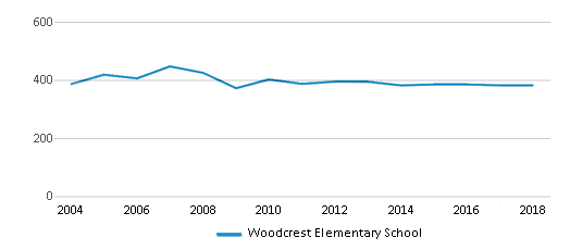 This chart display total students of Woodcrest Elementary School by year, with the latest 2017-18 school year data.