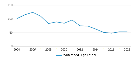 This chart display total students of Watershed High School by year, with the latest 2017-18 school year data.