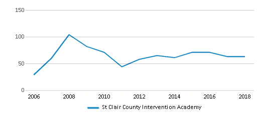 This chart display total students of St Clair County Intervention Academy by year, with the latest 2017-18 school year data.