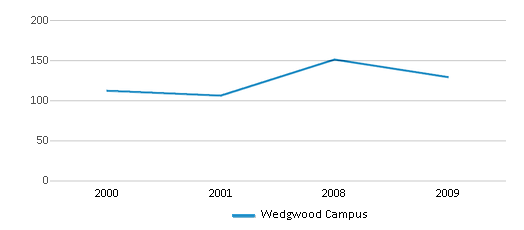 This chart display total students of Wedgwood Campus by year, with the latest 2008-09 school year data.