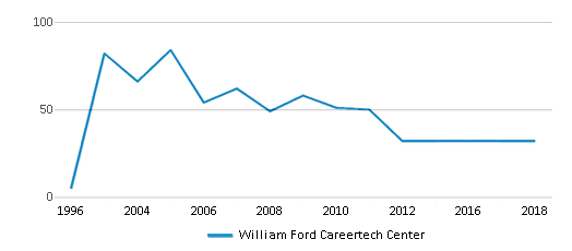 This chart display total students of William Ford Careertech Center by year, with the latest 2017-18 school year data.