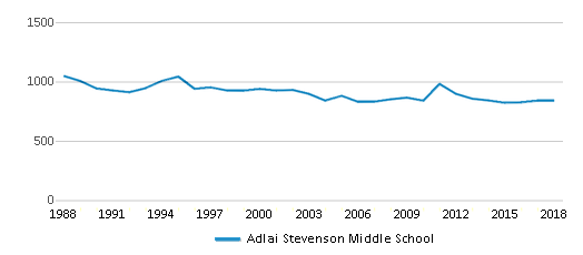 This chart display total students of Adlai Stevenson Middle School by year, with the latest 2017-18 school year data.