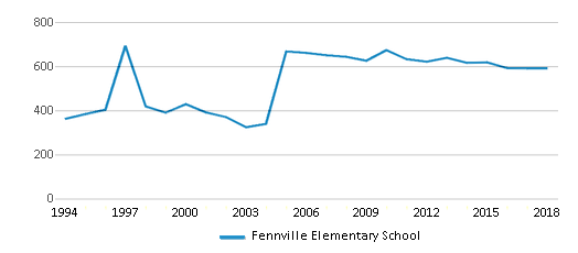 This chart display total students of Fennville Elementary School by year, with the latest 2017-18 school year data.