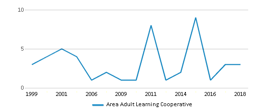 This chart display total students of Area Adult Learning Cooperative by year, with the latest 2017-18 school year data.