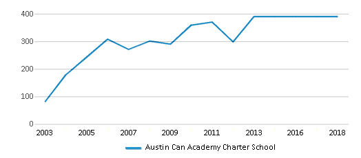 This chart display total students of Austin Can Academy Charter School by year, with the latest 2017-18 school year data.