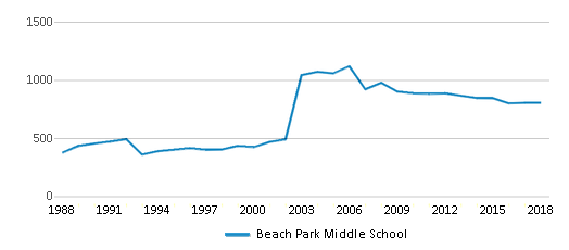 This chart display total students of Beach Park Middle School by year, with the latest 2017-18 school year data.
