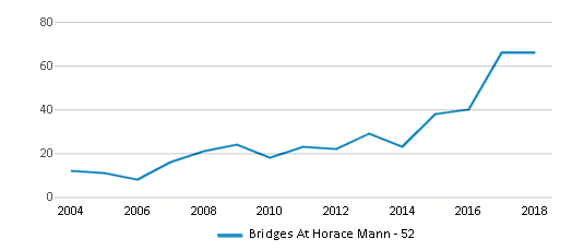 This chart display total students of Bridges At Horace Mann - 52 by year, with the latest 2017-18 school year data.