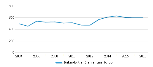 This chart display total students of Baker-butler Elementary School by year, with the latest 2017-18 school year data.