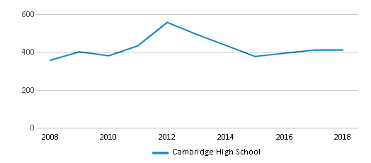 This chart display total students of Cambridge High School by year, with the latest 2017-18 school year data.
