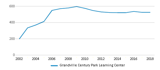 This chart display total students of Grandville Century Park Learning Center by year, with the latest 2017-18 school year data.