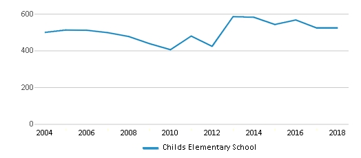 This chart display total students of Childs Elementary School by year, with the latest 2017-18 school year data.