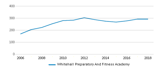 This chart display total students of Whitehall Preparatory And Fitness Academy by year, with the latest 2017-18 school year data.
