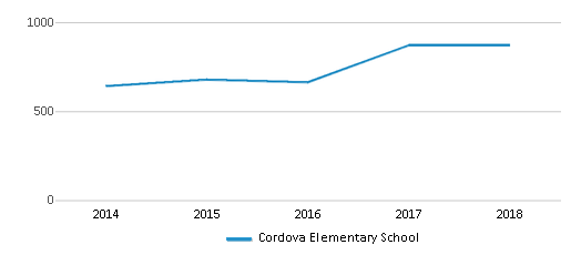 This chart display total students of Cordova Elementary School by year, with the latest 2017-18 school year data.