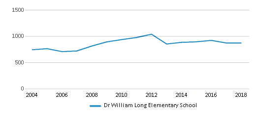 This chart display total students of Dr William Long Elementary School by year, with the latest 2017-18 school year data.