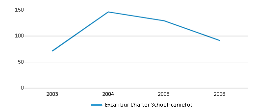 This chart display total students of Excalibur Charter School-camelot by year, with the latest 2005-06 school year data.