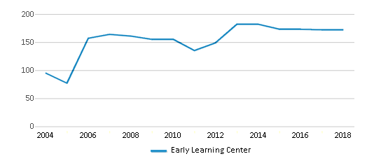 This chart display total students of Early Learning Center by year, with the latest 2017-18 school year data.