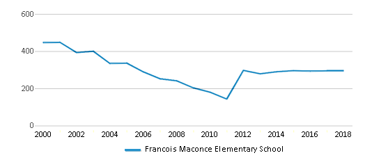 This chart display total students of Francois Maconce Elementary School by year, with the latest 2017-18 school year data.