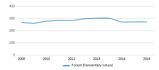 This chart display total students of Forest Elementary School by year, with the latest 2017-18 school year data.