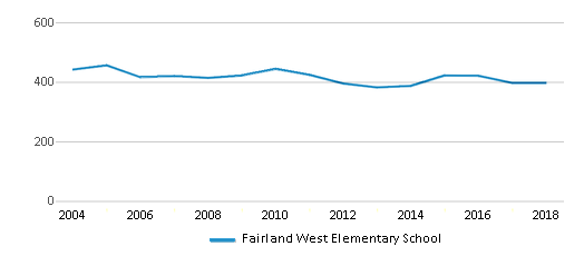 This chart display total students of Fairland West Elementary School by year, with the latest 2017-18 school year data.