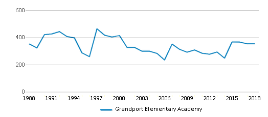 This chart display total students of Grandport Elementary Academy by year, with the latest 2017-18 school year data.