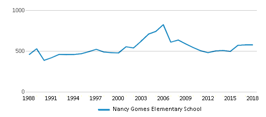 This chart display total students of Nancy Gomes Elementary School by year, with the latest 2017-18 school year data.