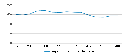 This chart display total students of Augusto Guerra Elementary School by year, with the latest 2017-18 school year data.