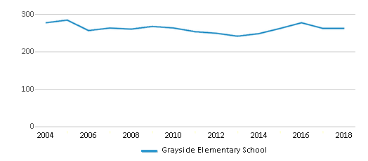 This chart display total students of Grayside Elementary School by year, with the latest 2017-18 school year data.