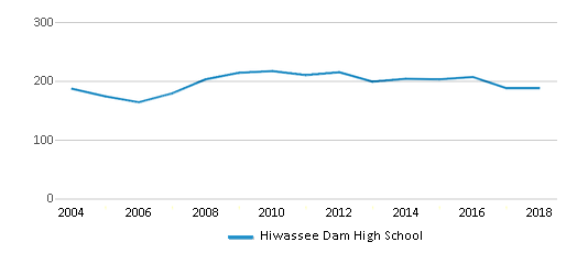 This chart display total students of Hiwassee Dam High School by year, with the latest 2017-18 school year data.
