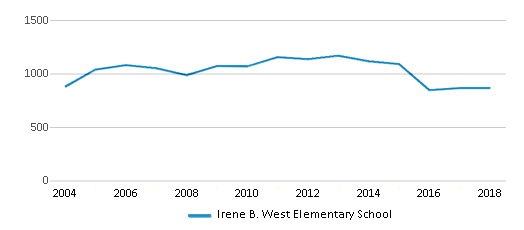 This chart display total students of Irene B. West Elementary School by year, with the latest 2017-18 school year data.
